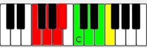 F Major Piano Scale