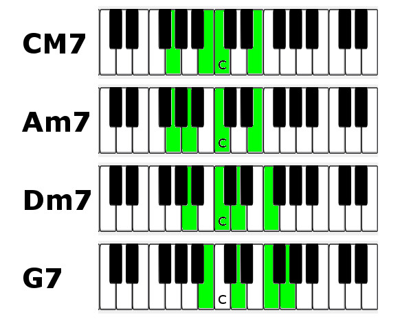 G7 Piano Chord Diagram Search For Wiring Diagrams