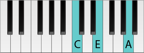 Piano keyboard with an A Minor chord highlighted in first inversion