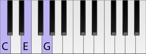 Piano keyboard with keys highlighted to form a C chord