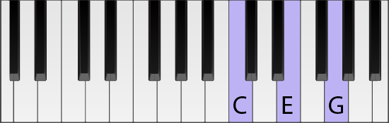 Piano keyboard with C chord highlighted in a different root position