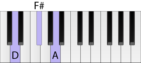 Piano keyboard with keys highlighted to form a D chord in root position