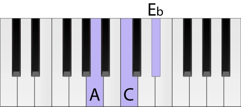 Piano keyboard with an A diminished chord highlighted in root position