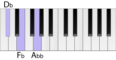 Piano keyboard with a D flat diminished chord highlighted in root position