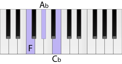 Piano keyboard with an F diminished chord highlighted in root position
