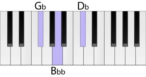 Piano keyboard with a G flat minor chord highlighted in root position