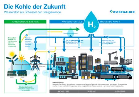 csm_Infografik_Wasserstoff_2bc6f27a54