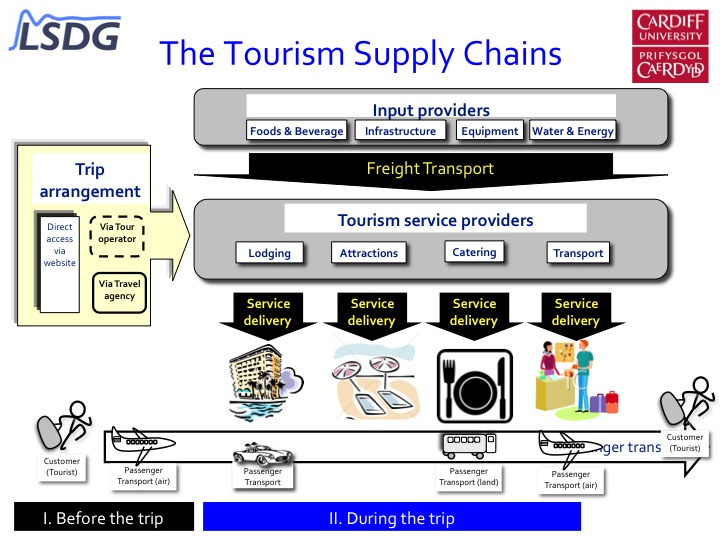 Tourism Supply Chains (2/2)