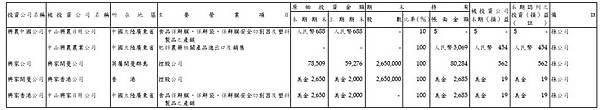 2012興農半年報子公司損益-2