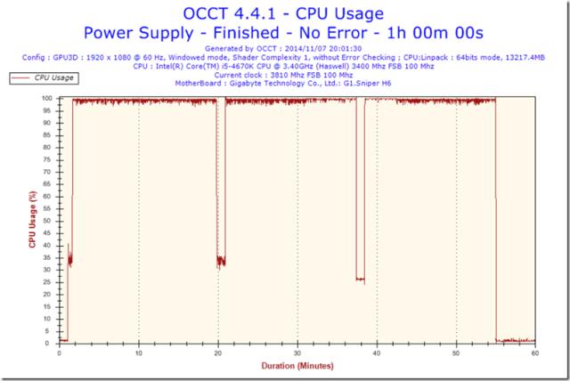 T41-CpuUsage-CPU Usage