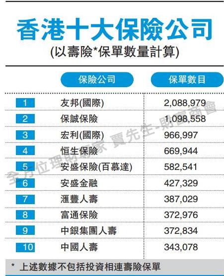 【賈先生】全方位財經專家: 2016年最新香港十大保險公司排名