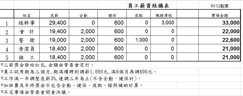薪資結構表 @ 淡水小城管委會 :: 痞客邦
