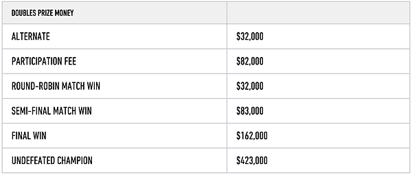 2015_ATP_Final_Doubles_Prize_Money.png