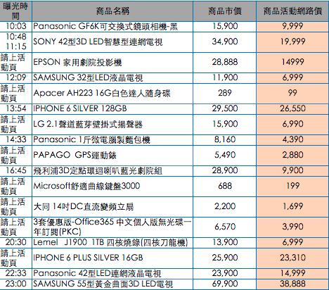 燦坤快 3 閃購日特價限時 3 分鐘,最低三折 (清單曝光!!) 24a33cada93d