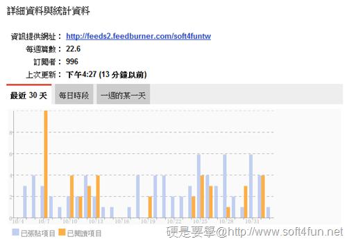 利用 Google閱讀器查看網站發表文章的頻率和時間 -02