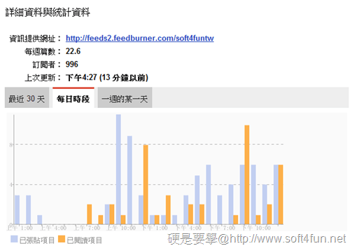 利用 Google閱讀器查看網站發表文章的頻率和時間 -03