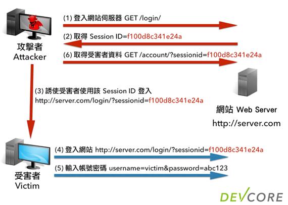 [資安技術] HTTP Session 攻擊與防護 2014-05-16-http-session-protection-04-session-id-fixation