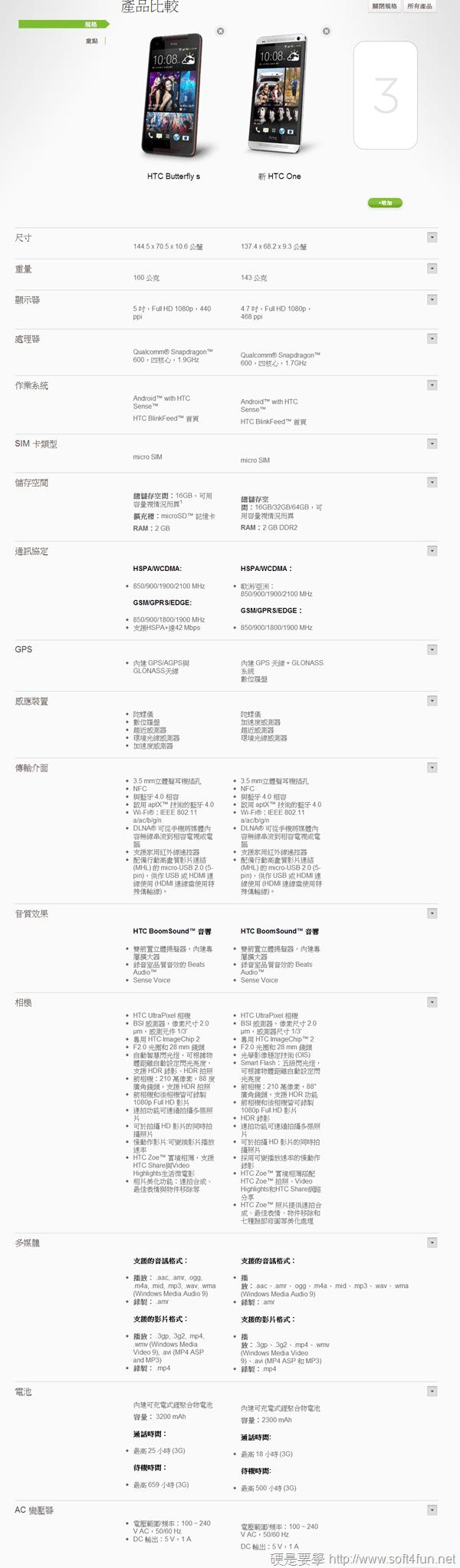 [開箱] hTC Butterfly S 完美融合 New One + 蝴蝶機的旗艦機款 HTC-Smartphones--Compare-5