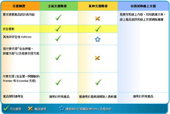 查詢微軟家族產品技術支援週期 d691f64f7495