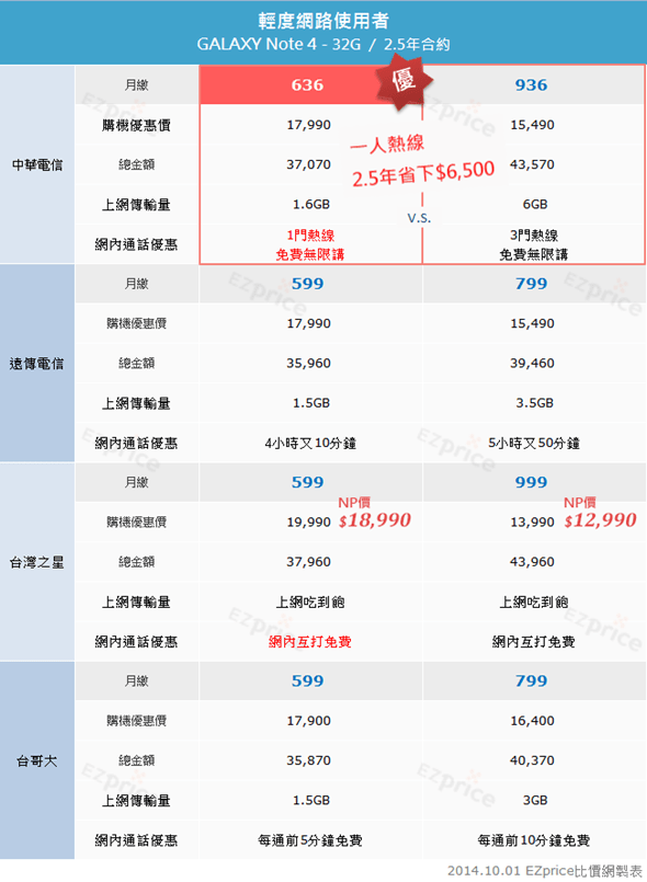 Samsung Galaxy Note 4 各電信資費、NP 優惠價格完整分析! clip_image004