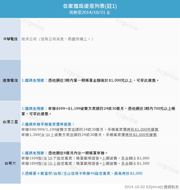 Samsung Galaxy Note 4 各電信資費、NP 優惠價格完整分析! clip_image007