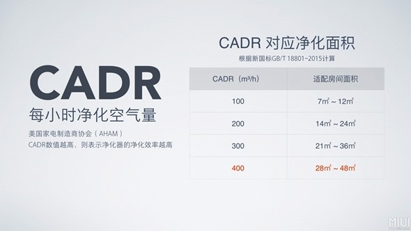 新一代小米空氣淨化器2發布,更小、更輕、更省電 150551s6e6opecoiop6ei4