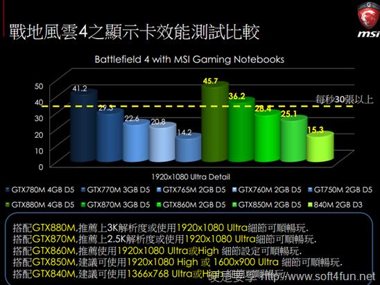 2014 年微星 GS、GT、GE 系列電競筆電新品體驗會 6