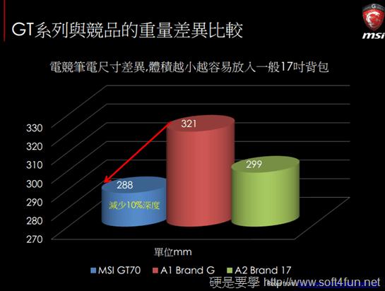 2014 年微星 GS、GT、GE 系列電競筆電新品體驗會 9