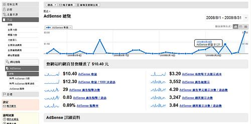 [新訊看板] Google Adsense將與Google Analytics整合 3012771355_04bd02f39d