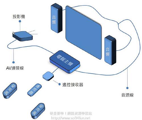 [影音相關] JetKTV 輕鬆打造免費 KTV 點唱機(包廂建置篇) 3151419216_cdf71499ee