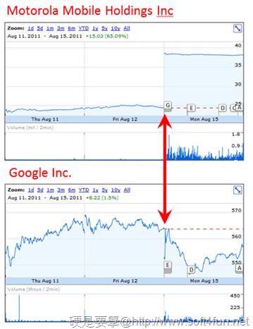 【硬站午報】地獄系少女村村代言,阿舍乾麵地獄麻辣今晚開賣、Google 以125億美元收購 Motorola 行動部門、CS新作《絕對武力:全球攻勢》2012 年初登場 stock