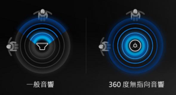 [評測] Samsung 360度無指向音響 R1 image003