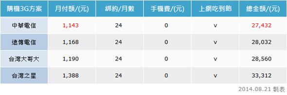 ZenFone 5 的3G方案竟然比4G貴!選對方案帶4G手機回家! clip_image002