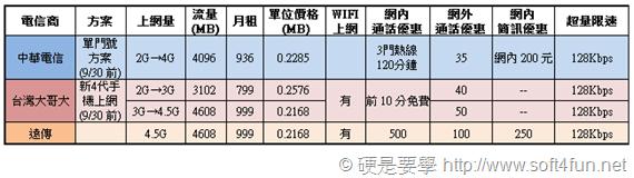 超簡單,讓你秒懂遠傳、中華、台哥大 4G LTE 費率方案 planB_thumb