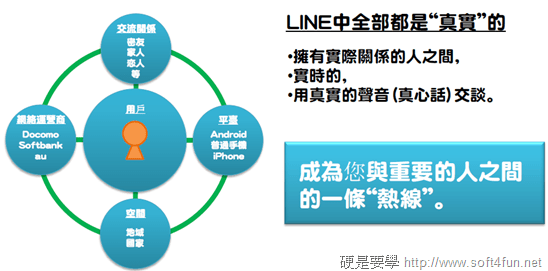 不到一年的時間,看 LINE 如何創造 1,500 萬下載的奇蹟 image_10