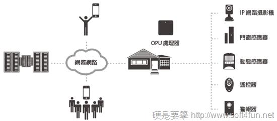 Oplink TripleShield  All in one 雲端監控警報系統,居家、辦公皆適用 oplink-tripleshield