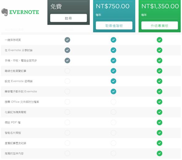 只要半價,筆記軟體 Evernote 推出進階版付費方案 image