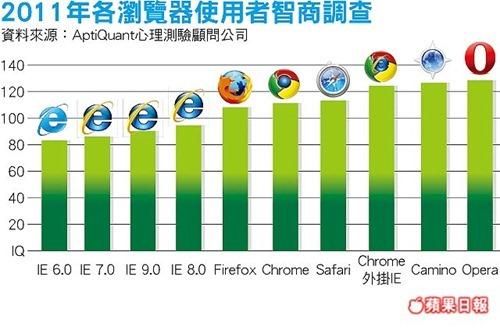 【硬站早報】Google+更新、IE使用者智商較低、車位查詢 APP 將推出尋車功能 (20110803) f4774a56aa64