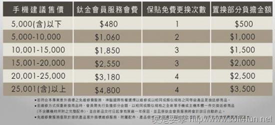 [消費資訊] 神腦 7 月回饋祭,現省 7,990 省到心花開! titanium_member