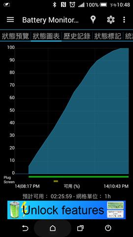 好快!QuickCharge 2.0 快速充電器充電速度快75% Screenshot_2015-07-14-22-48-52