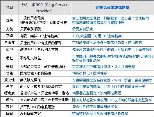 [新訊看板] 台灣部落客免費架站計劃(智邦生活網) 328985822_7b28632fb3_o