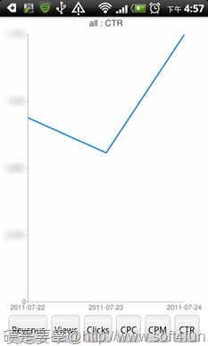[Android] 精選4款站長必備 APP(站上人數、廣告收入、流量趨勢、流量分析) droidsense-02