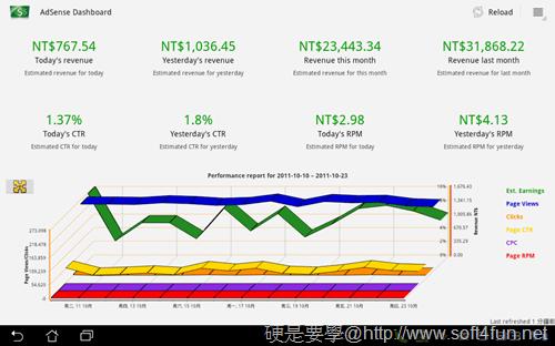 [Android平板/手機] AdSense廣告收入觀察工具「AdSense Dashboard」顯示每天收入情形 Adsense_Dashboard-03