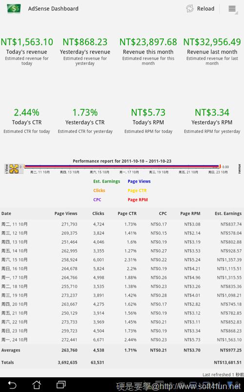 [Android平板/手機] AdSense廣告收入觀察工具「AdSense Dashboard」顯示每天收入情形 Adsense_Dashboard-05