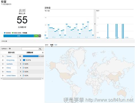 Google Analytics 推出「即時」功能,第一時間掌握訪客數量、來源和到達頁面 Google-Analytics_05