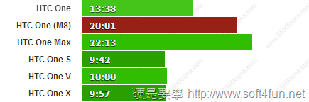 HTC One(M8) vs New HTC One 及各廠手機電池續航力 PK one-