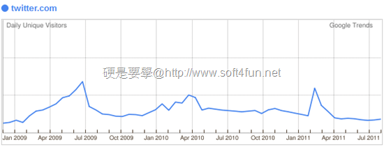 Twitter 推出中文語系,來得太遲也錯過時機 Twitter-China