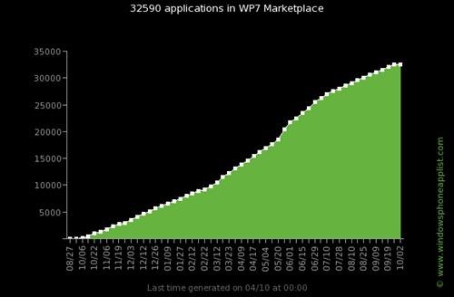 挑戰智慧手機應用程式市場,Windows Phone 推出 Web 版應用程式市集(Windows Phone Marketplace) wp7_apps_evolution_total