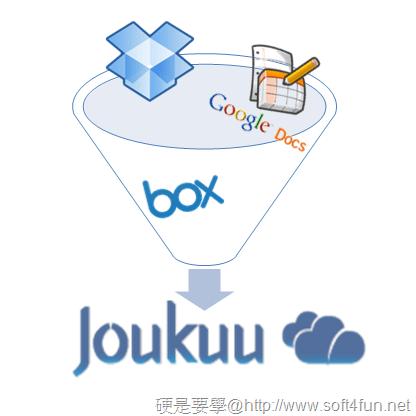 Joukuu:管理 Dropbox、Box.net、Google Docs 三大雲端服務裡的檔案,一套搞定 joukuu-08