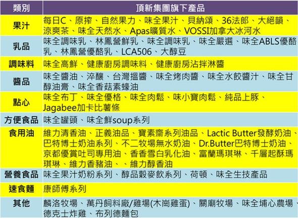 滅頂神器APP,「冰的啦」手機掃條碼辨識頂新相關企業食品 d767158
